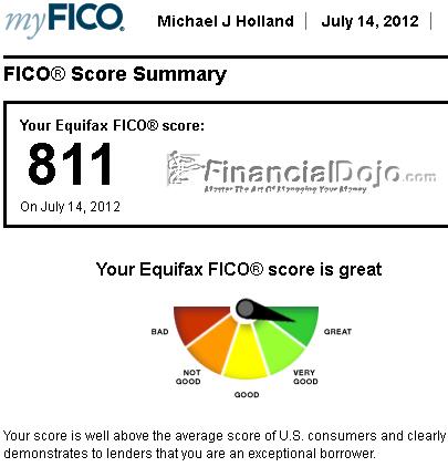 2012 FICO Credit Score