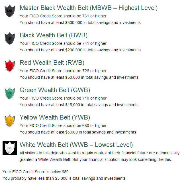 wealthbeltlevels