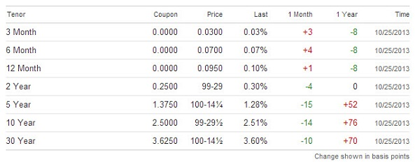 currentt bond rates