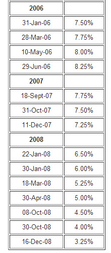 prime rate chart