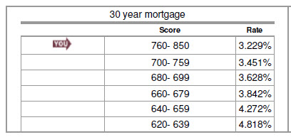 fico mortgage rates